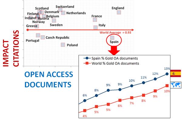 Publicación del MediaLab analizando el impacto del acceso abierto en España