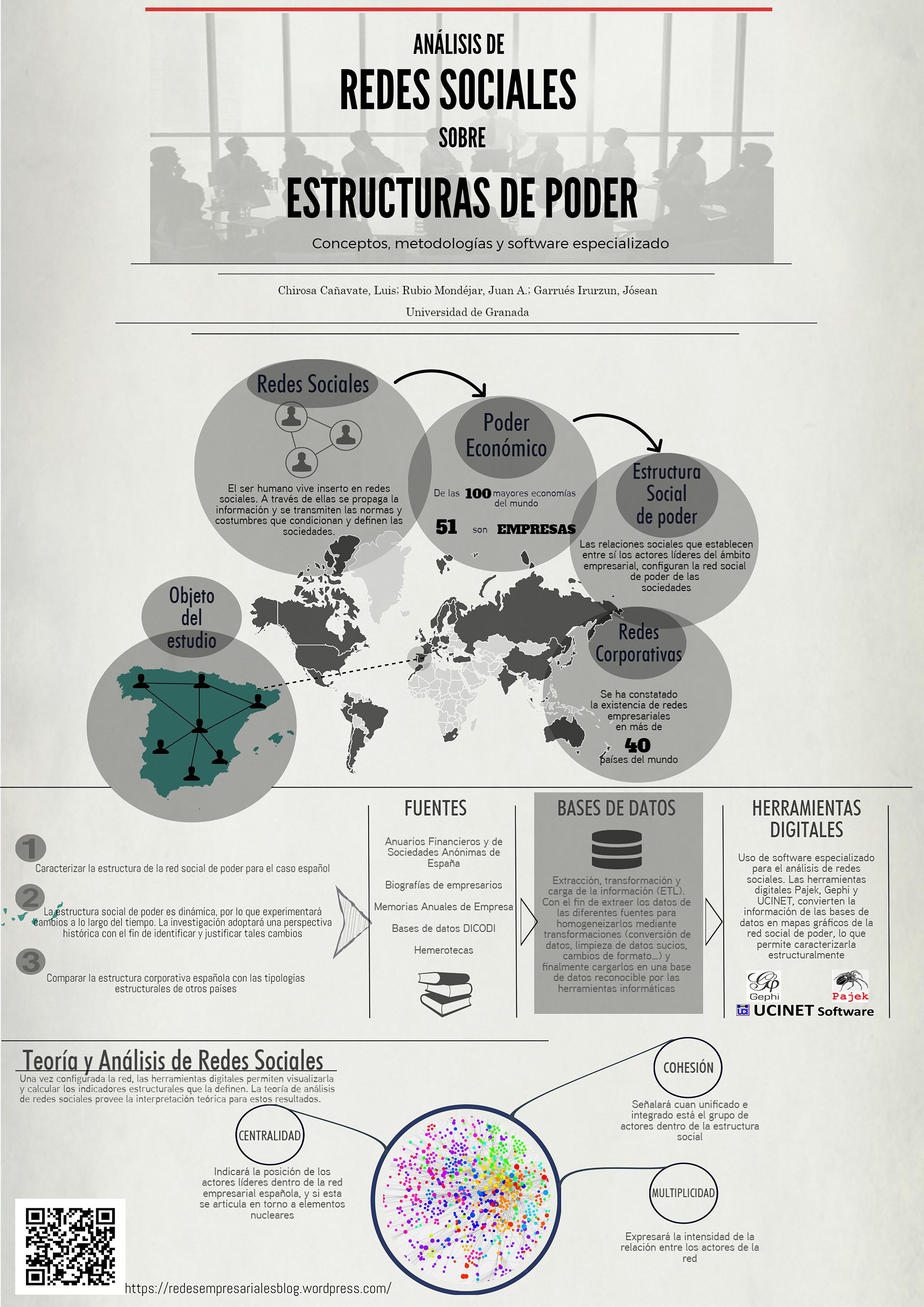Análisis de redes sociales sobre estructuras de poder ¿Quién gobierna el poder empresarial español? Conceptos, metodologías y software especializado