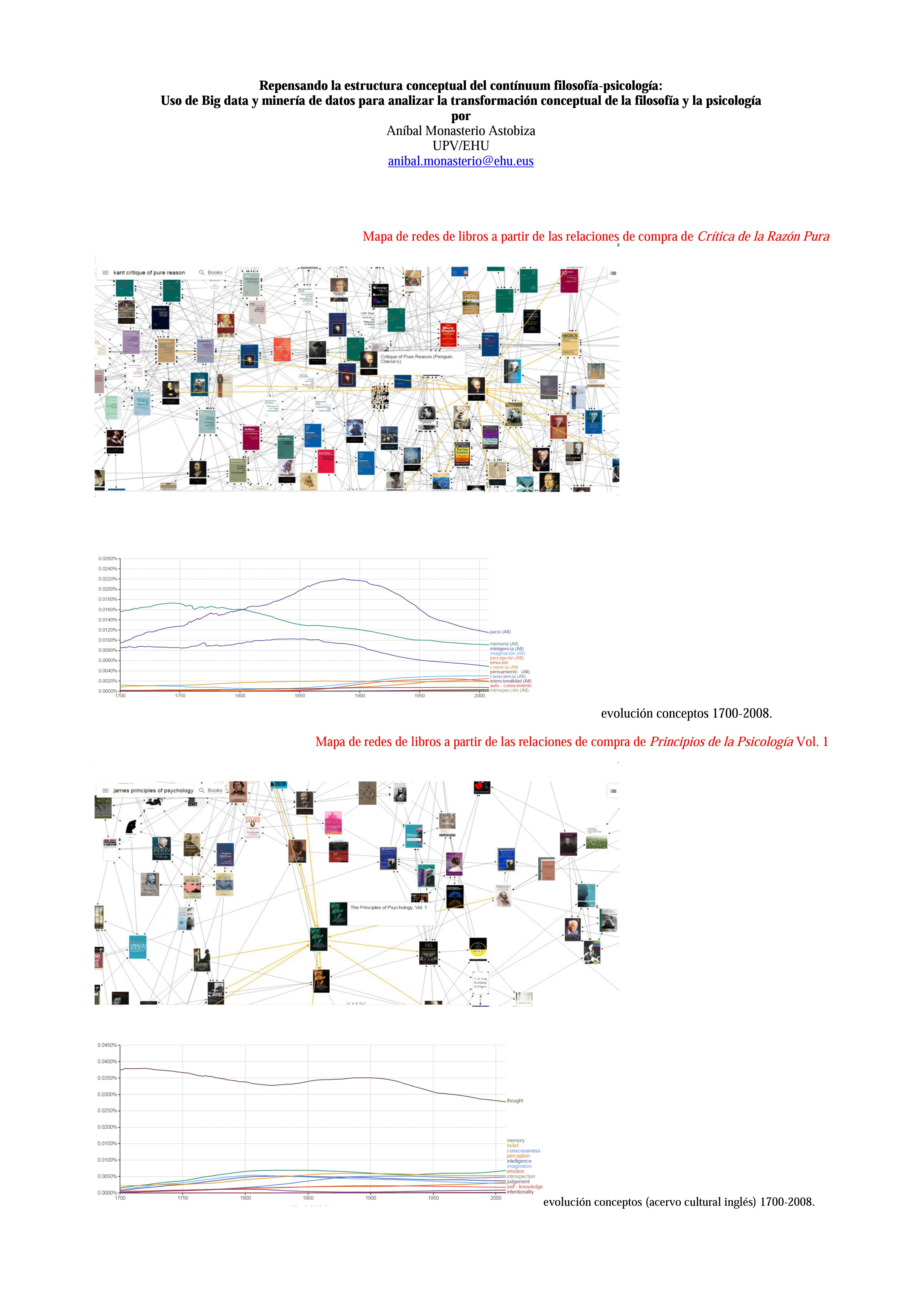 Repensando la estructura conceptual del contínuum filosofía-psicología:Uso de Big data y minería de datos para analizar la transformación conceptual de la filosofía y la psicología