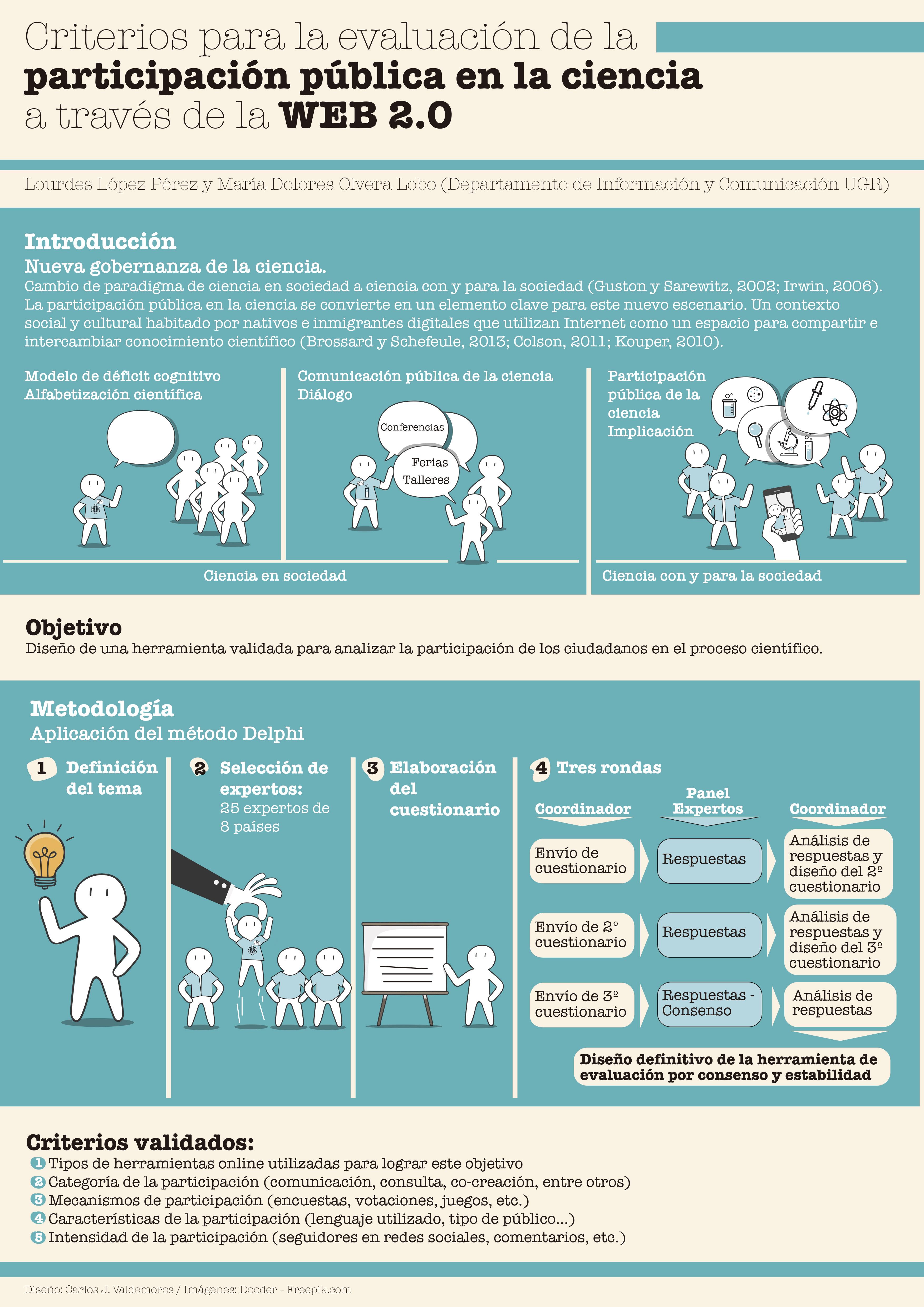 Criterios para la evaluación de la participación pública en la ciencia a través de la Web 2.0