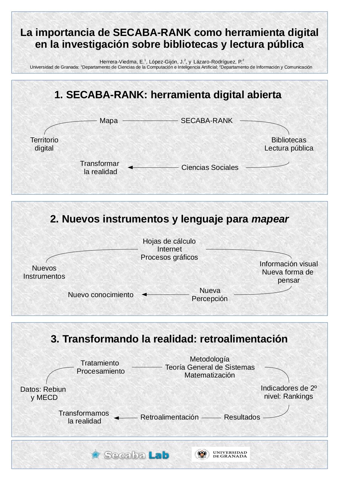 La importancia de Secaba-Rank como herramienta digital en la investigación sobre bibliotecas públicas y universitarias.