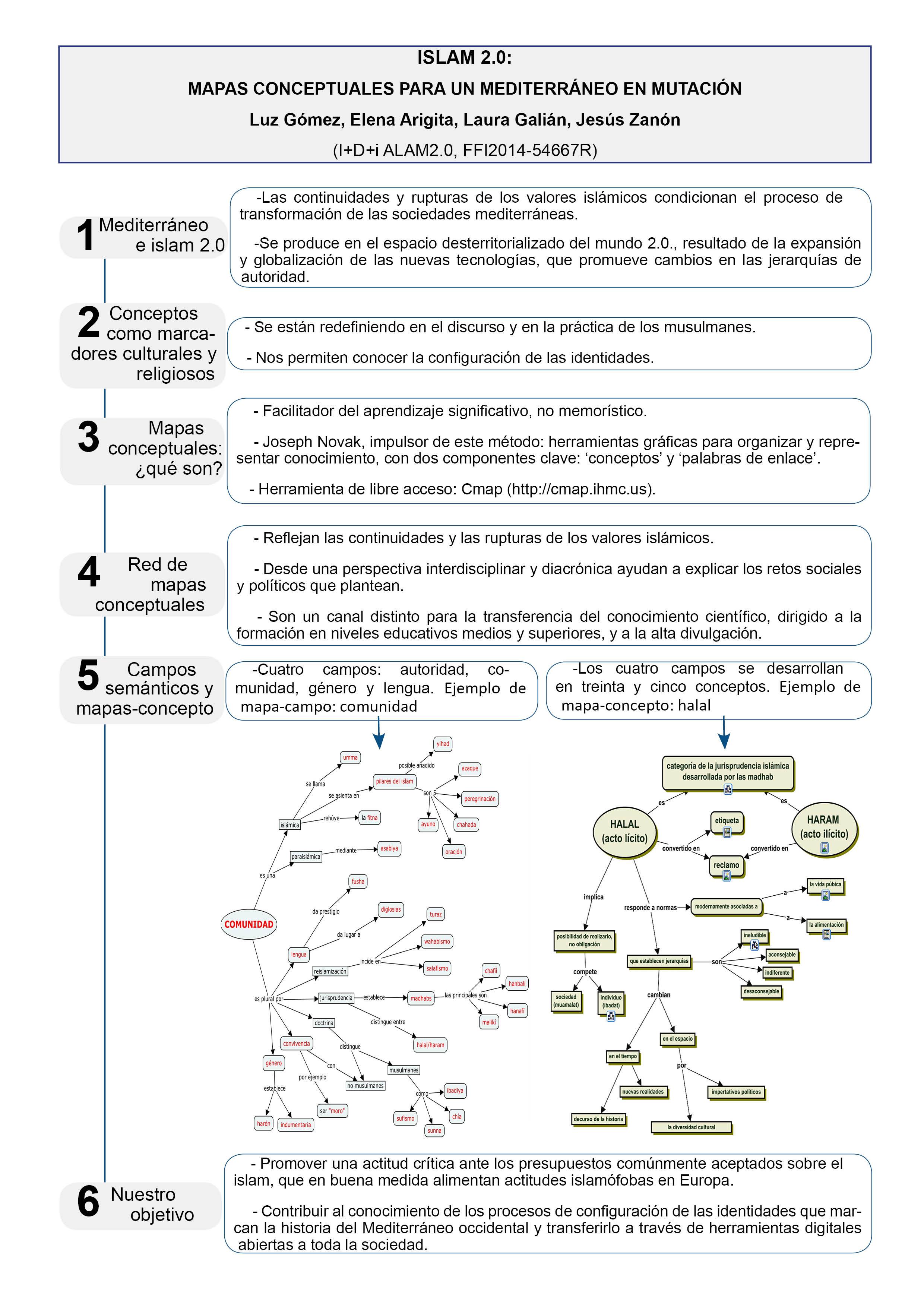 Islam 2.0: mapas conceptuales para un Mediterráneo en mutación