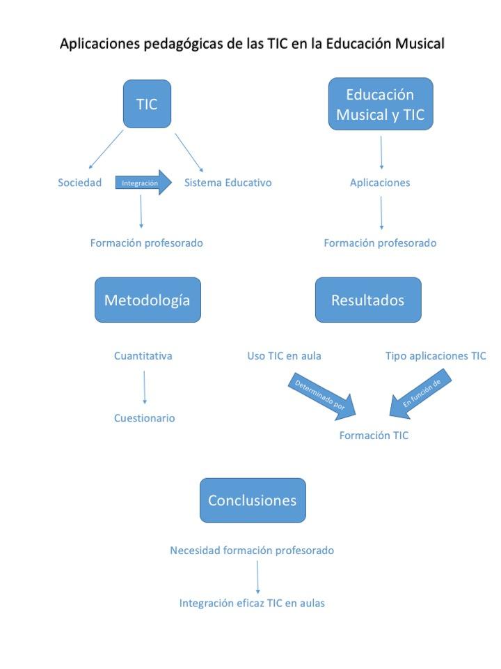 Aplicaciones pedagógicas de las TIC en la Educación Musical