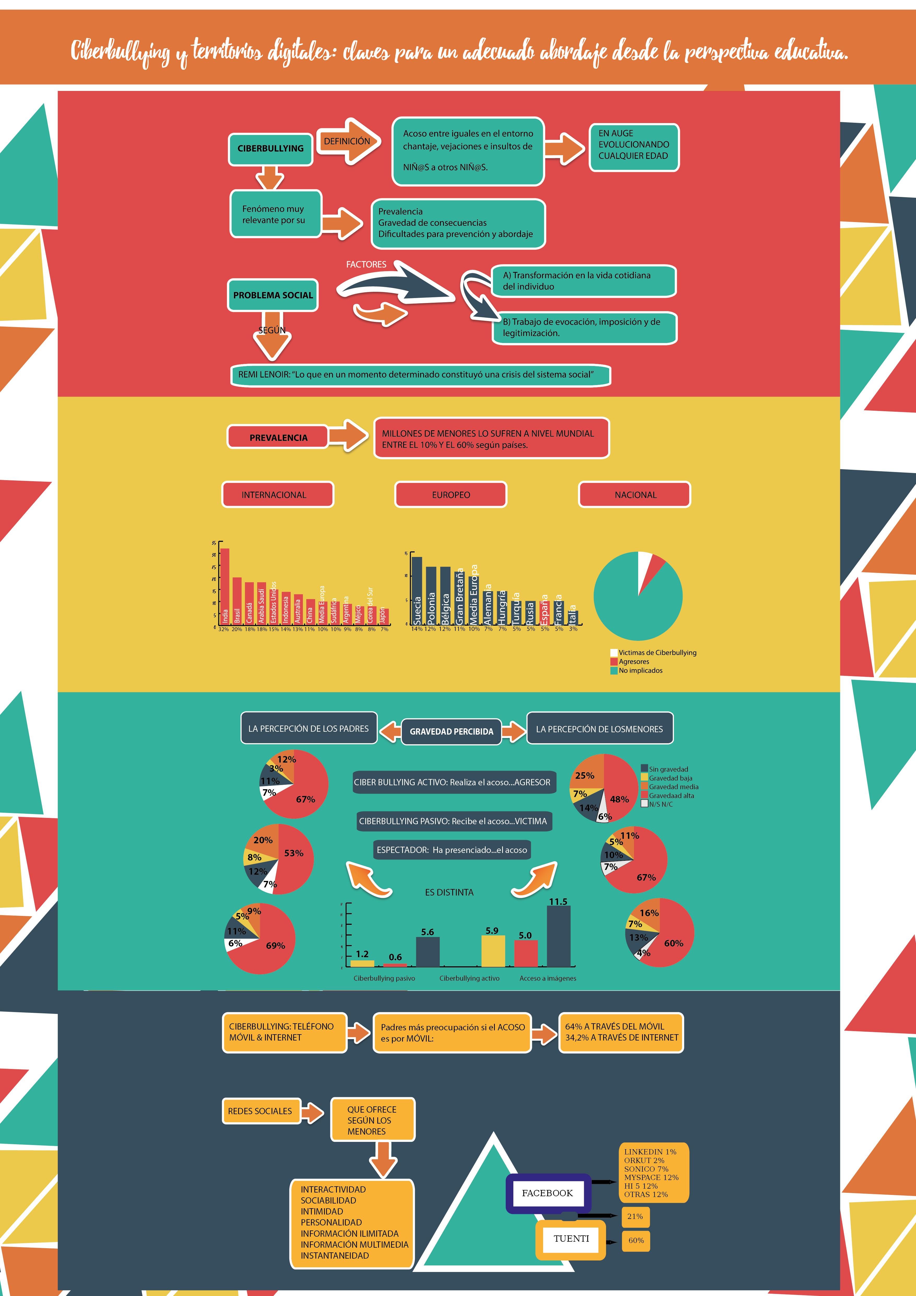Ciberbulling y territorios digitales: claves para un adecuado abordaje desde la perspectiva educativa