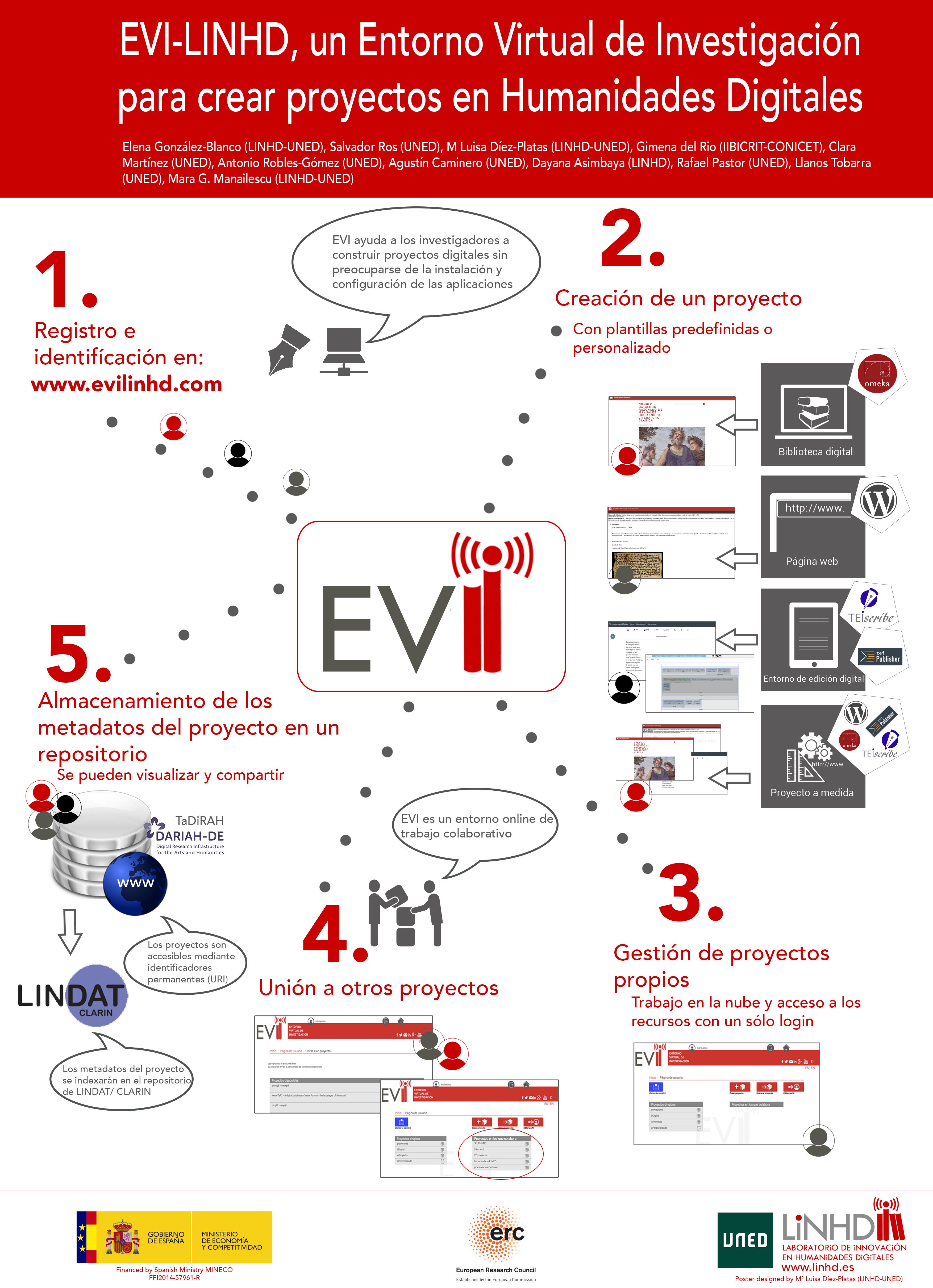 EVI-LINHD – Entorno Virtual de Investigación para Humanistas Digital