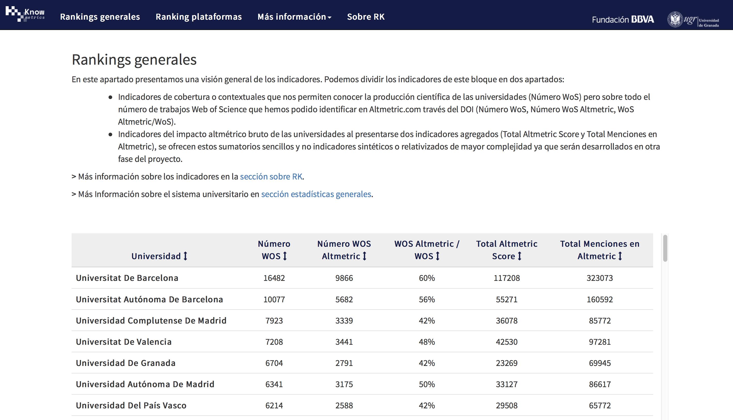 Presentación del ranking Knowmetrics en artículo de El Profesional de la Información